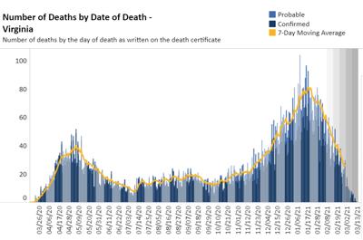 Virginia deaths by date (3.14.21)