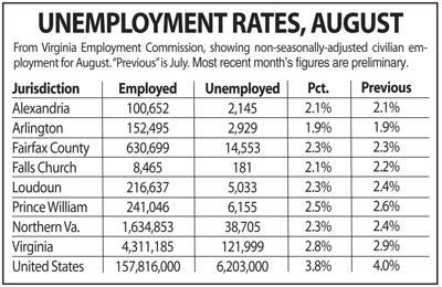 N.Va. unemployment, August 2019