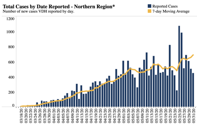 New Cases Reported in Northern Virginia