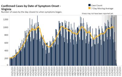 Virginia case chart - symptom onset (Nov. 16, 2020)