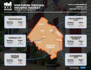 Lower inventory, higher interest rates create headwinds for N.Va. real estate