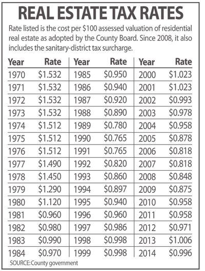 Arlington real estate tax rates