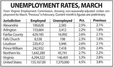 Unemployment March 2020