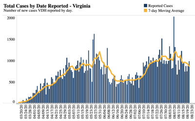 New cases of COVID-19 in Virginia   Aug. 21