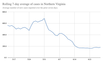 7-Day Average of New Cases in Northern Virginia | June 26