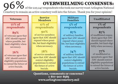 Arlington National Cemetery survey