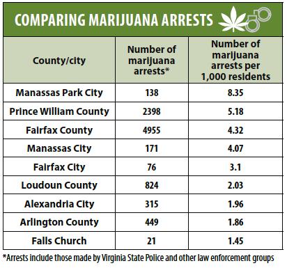 Comparing Marijuana Arrests in Northern Virginia