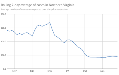 Northern Virginia rolling seven-day average of new cases