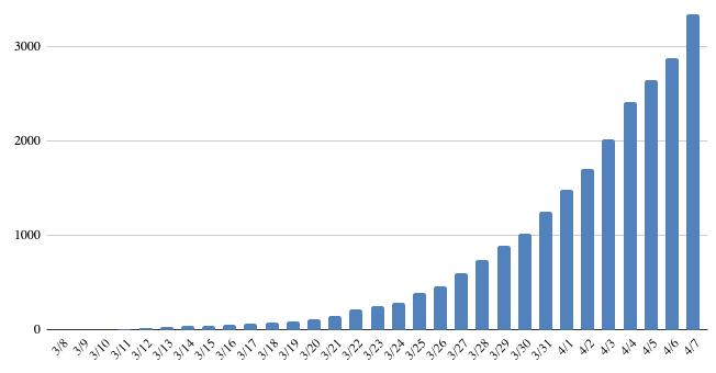 Latest Coronavirus Totals in Virginia