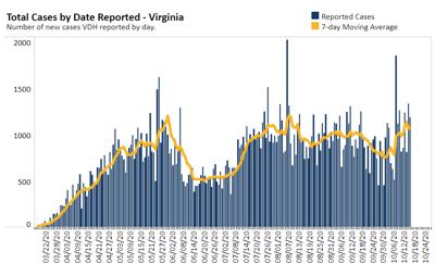 Virginia COVID Case Chart 10.16.20