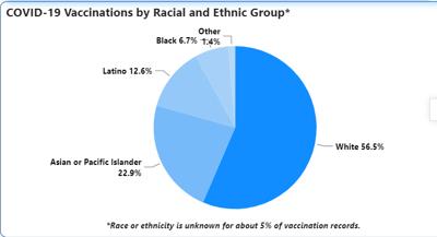 Fairfax Vaccine Demographic data