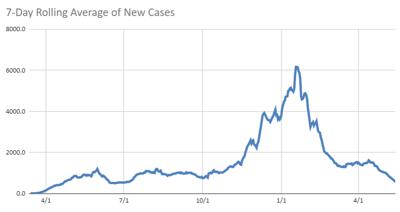 Virginia case average 5.14.21