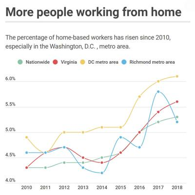 More people working from home in Northern Virginia