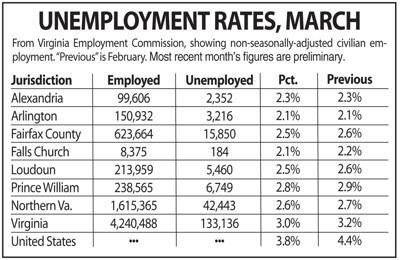 N.Va. unemployment, March 2019