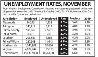 N.Va. unemployment, November 2020