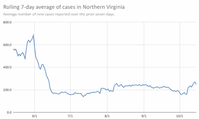 Northern Virginia seven-day case average 10.15.20