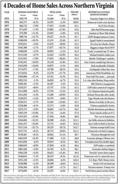 Home sales 1975-2017