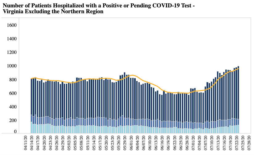 Hospitalizations Outside of Northern Virginia | July 23