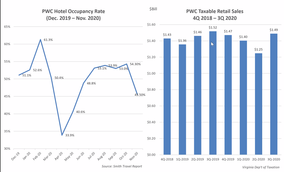 Copy of Page 6_ PWC Retail Hotel figures.png