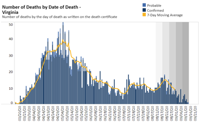Deaths by date of death 9.15.20