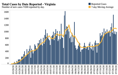 COVID-19 New Cases in Virginia | July 31