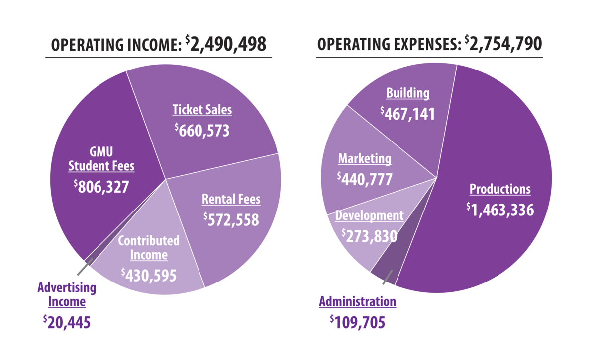 Hylton Performing Arts Center Income-Expenses