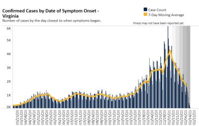 VA covid case chart by symptom date onset 2.16.21