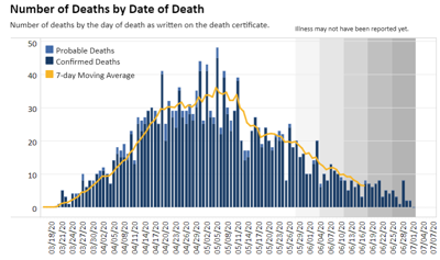 COVID chart deaths by date of death 7.2.20