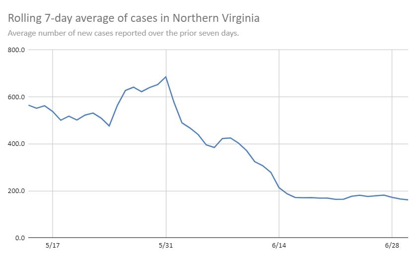 Northern Virginia rolling case average June 30