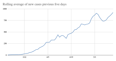 Virginia Coronavirus Rolling Average of New Cases