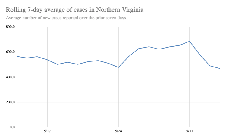 Rolling Average of New Cases
