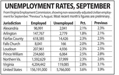 N.Va. unemployment, September 2018