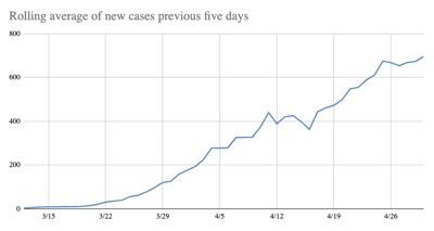 Rolling average of new COVID-19 cases