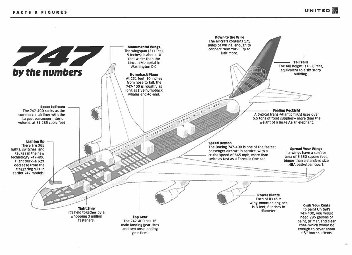 install boeing 747 400 wiring diagram