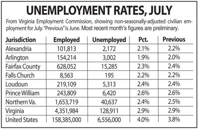 N.Va. unemployment, July 2019