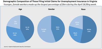 Demographic breakdown of unemployment claims