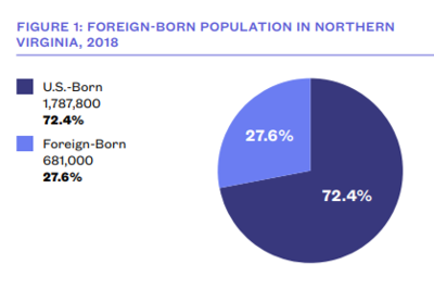 Immigrant population Northern Virginia graphic