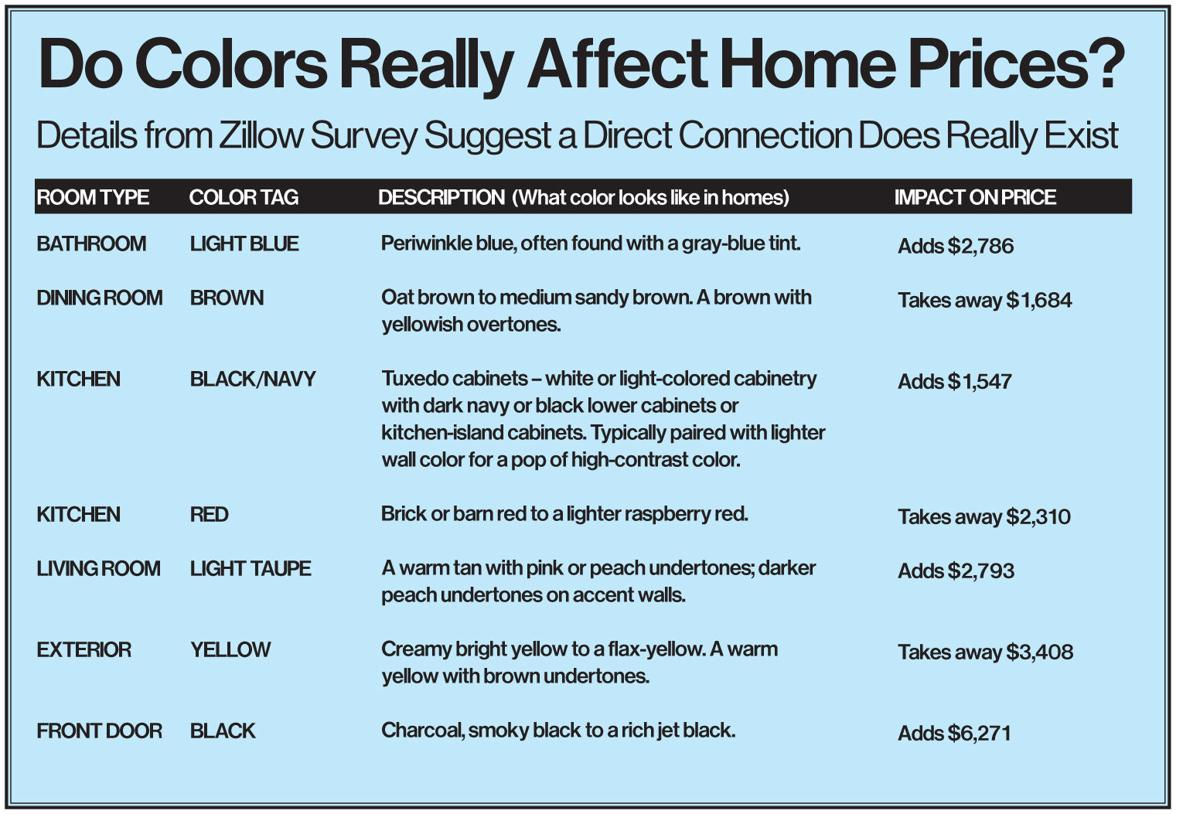 Colors offer opportunity to maximize home-sale value | news ...