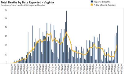 COVID-19 deaths in Virginia