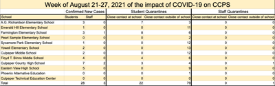 CCPS keeping track, parents updated on quarantine, cases of COVID-19