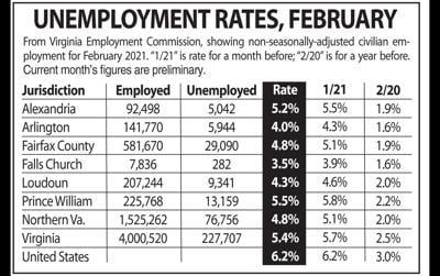 Northern Virginia unemployment, February 2021