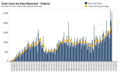 Virginia Case Chart Nov. 20, 2020