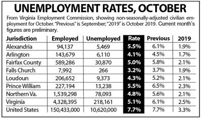 N.Va. unemployment, October 2020