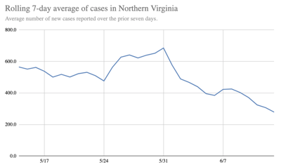 7-Day Rolling Average of New COVID-19 Cases