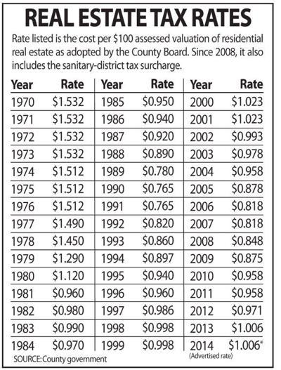 2014 Arlington tax rate