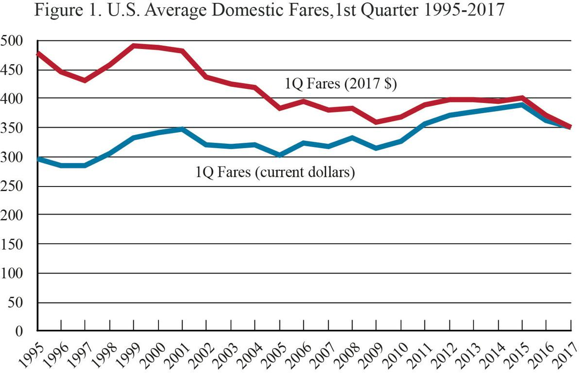 If you can avoid fees local airfares are down headlines for Bureau transportation statistics