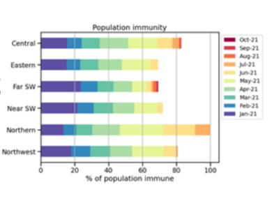 Community immunity forecast