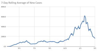 Virginia case chart 3.2.21