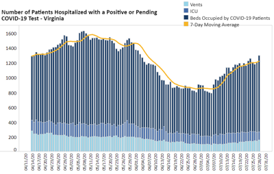COVID-19 hospitalizations statewide 7.28.20