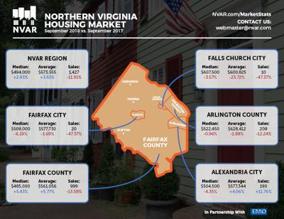 2018 Northern Virginia real-estate market has some catching